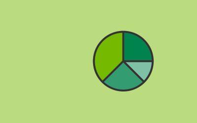 Eigen- oder Fremdfinanzierung (Leverage Effekt)